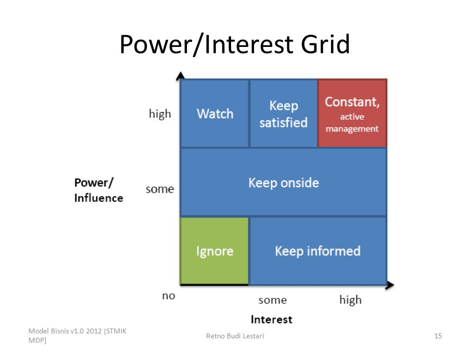 Power/Interest Grid Model Bisnis v1.0 2012 [STMIK MDP]